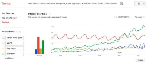 برندها در گوگل ترند