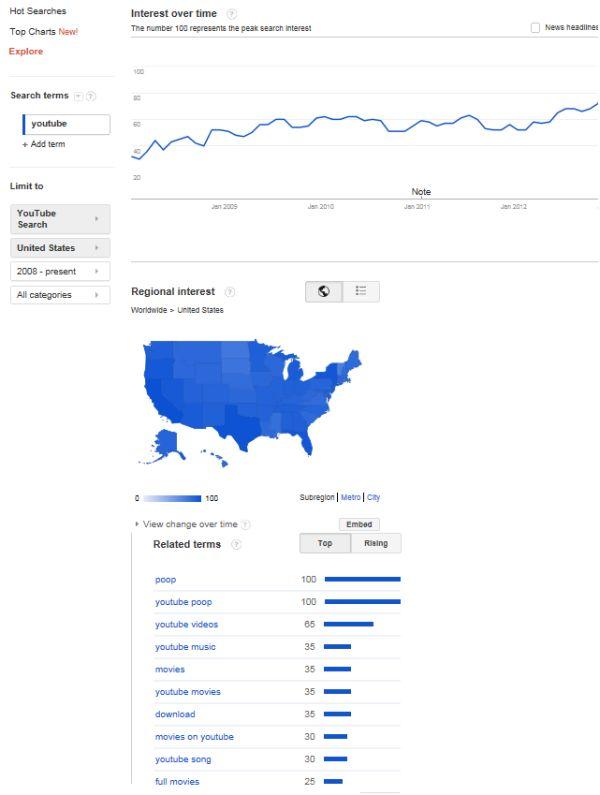 محتوای ویدیویی در گوگل ترند