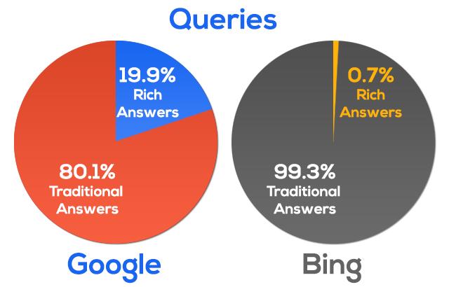 ریچ انسر های گوگل و بینگ برای کلمات کلیدی