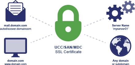 گواهینامه SSL از نوع SAN